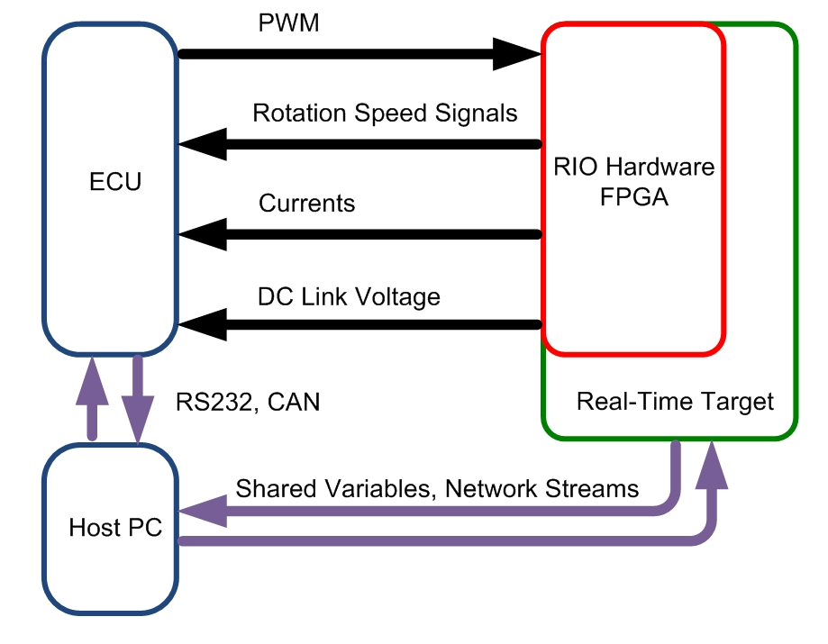 using ni pxi express and compactrio to develop a hardware-in-the-loop tester for electric driver ... loop hardware diagram