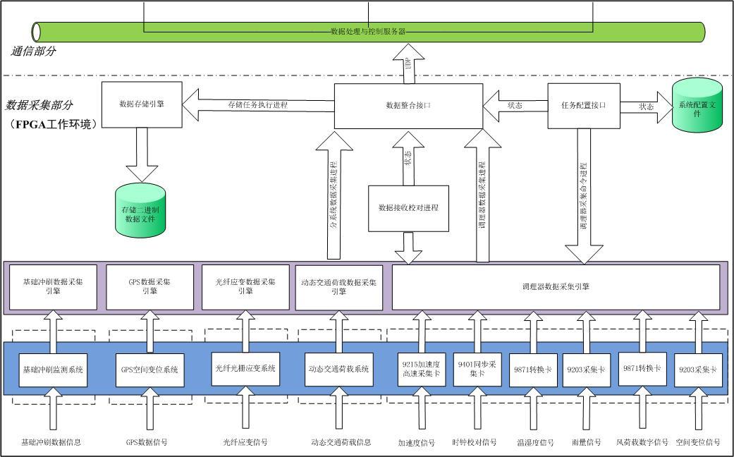 数据处理与控制软件流程图