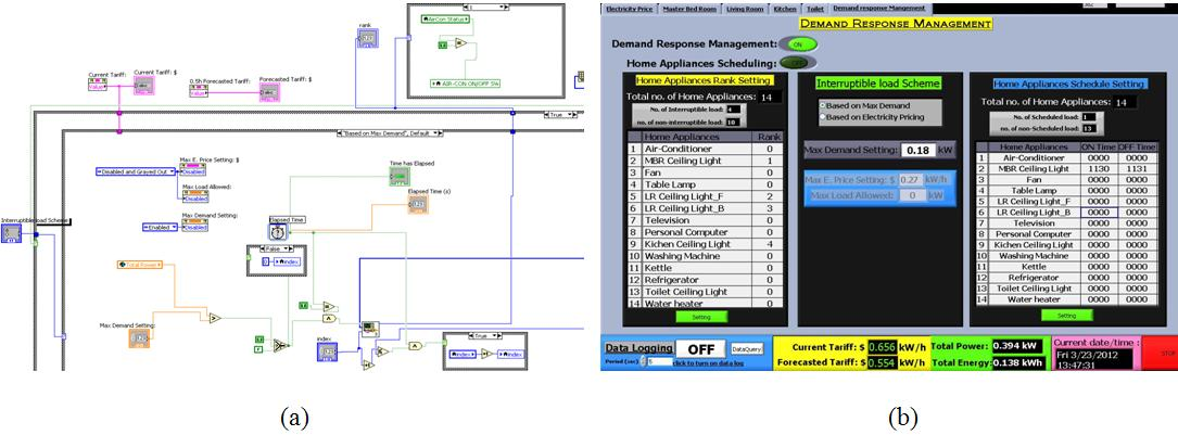 The Labview Gui Design 1: Winter 2011 LabVIEW Coding Challenge