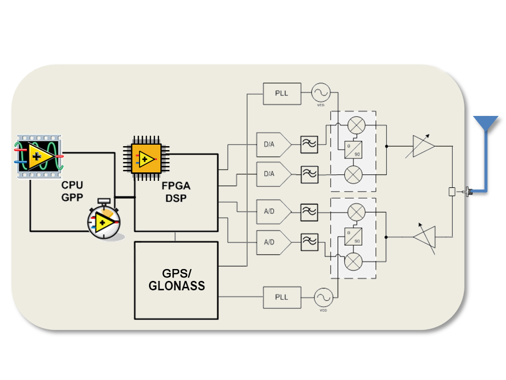 Software-Defined Transceiver Based on Single-Board RIO - Solutions