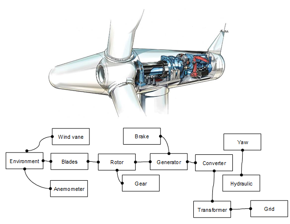 Read Wind Turbine Control Systems (Art and Science of Wind Power) Ebook Free