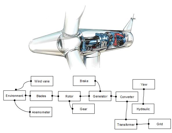 Siemens Wind Power D 233 Veloppe Un Simulateur Hardware In The