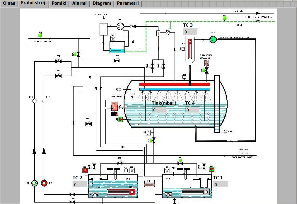 Automatizando Una L 237 Nea De Lavado Usando Labview Y