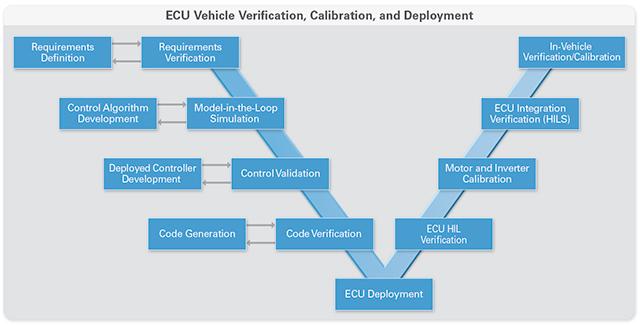 Electric Car Doc