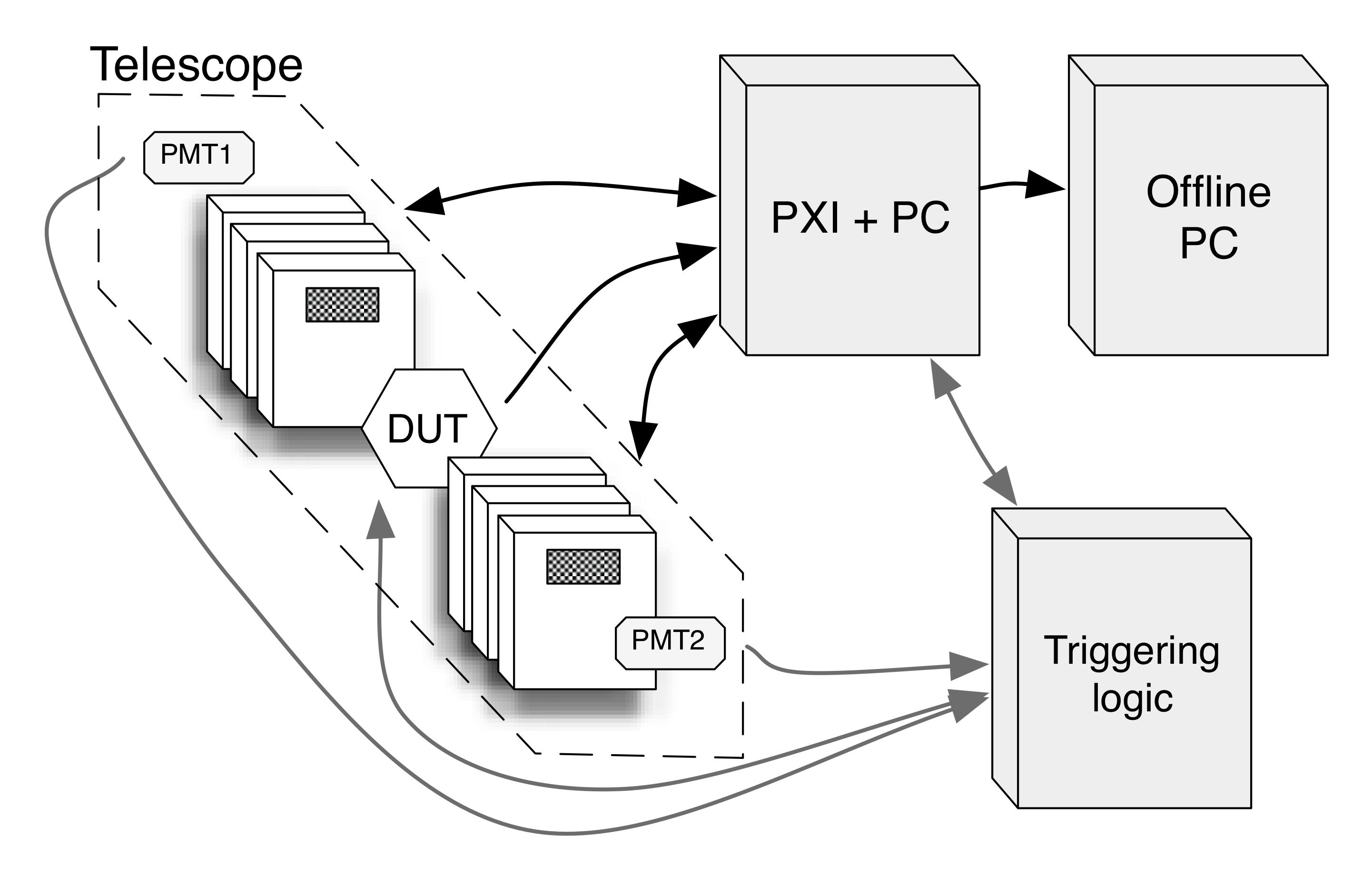 Evaluierung der Pixeldetektoren eines Strahlteleskops mit LabVIEW ...