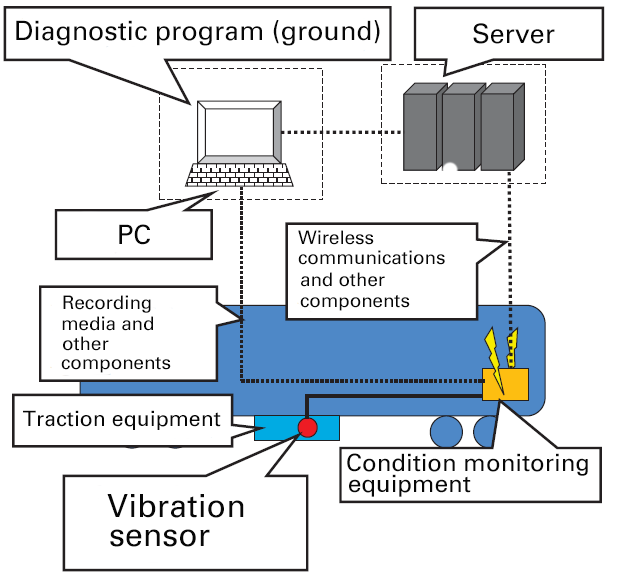 Building a Condition Monitoring System for Diesel Vehicles