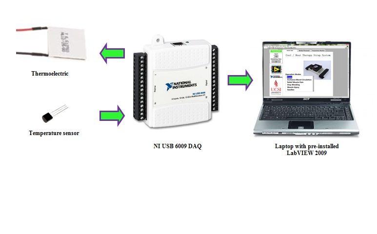 DAQ USB 6009 PDF