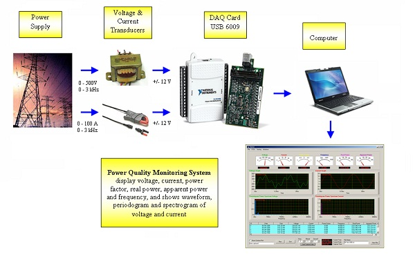 Energy Use Monitoring Systems : Creating a power quality monitoring system using ni