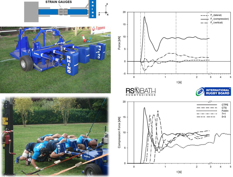 rugby scrum biomechanics Posts about scrum written by rsnlive17  tag: scrum biomechanics, e-poster,  injury preventionleave a comment west et al, – the current landscape for.
