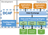 Distributed Control and Automation Framework (DCAF)