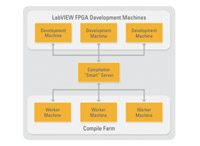 NI LabVIEW FPGA Compile Farm Toolkit
