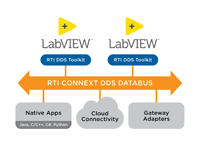 RTI DDS Toolkit for LabVIEW by Real-Time Innovations
