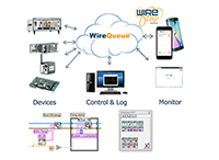 WireQueue-MQTT Driver for LabVIEW by WireFlow AB